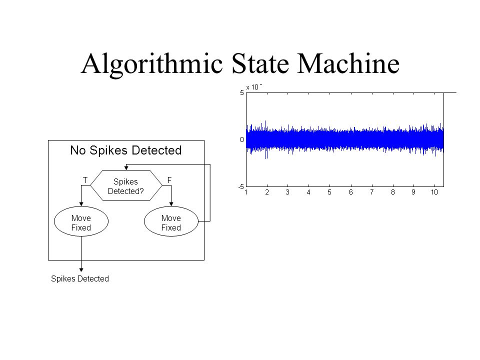 Algorithmic State Machine No Spikes Detected Spikes Detected Move Fixed TF Spikes Detected