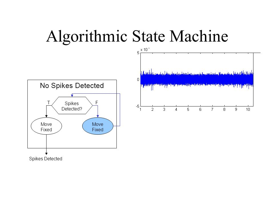 Algorithmic State Machine No Spikes Detected Spikes Detected? Move Fixed TF Spikes Detected