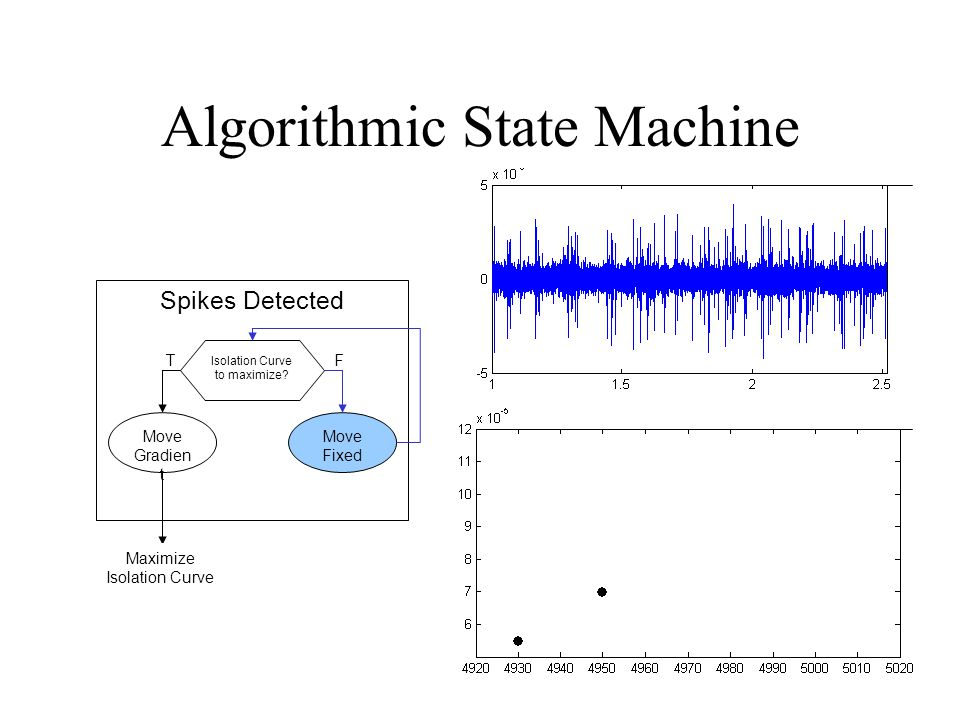 Algorithmic State Machine Spikes Detected Isolation Curve to maximize? Move Fixed Move Gradien t TF Maximize Isolation Curve