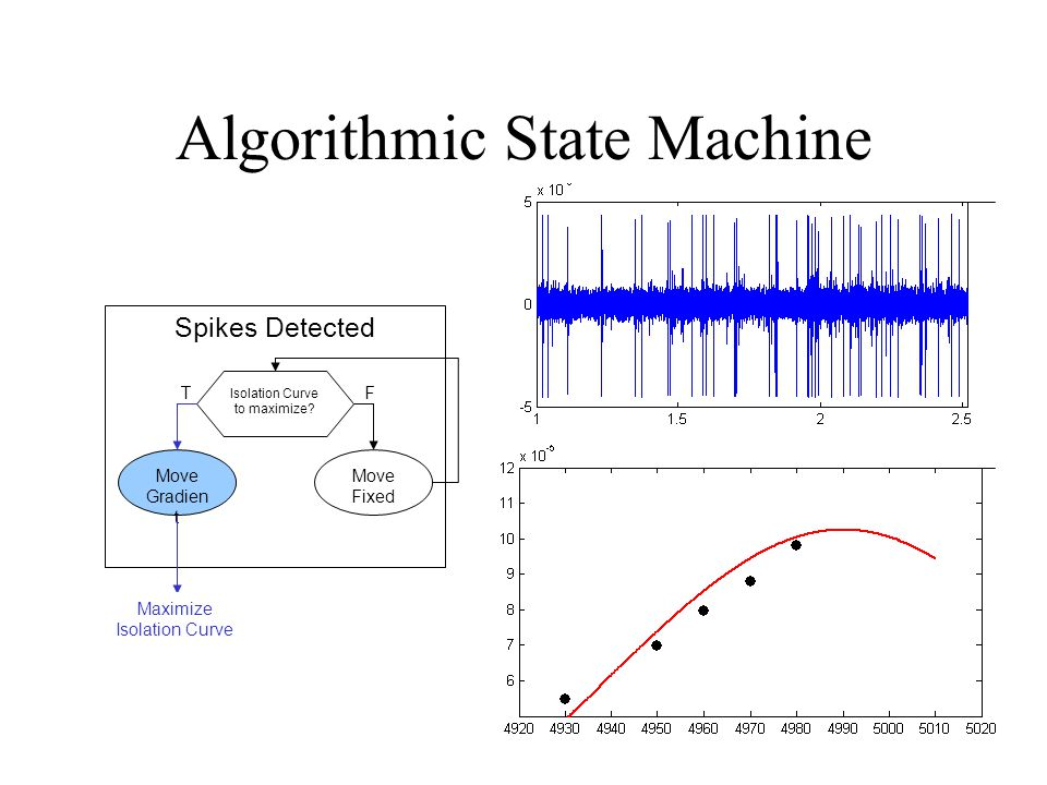 Algorithmic State Machine Spikes Detected Isolation Curve to maximize.