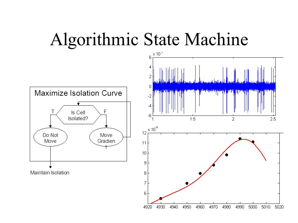 Algorithmic State Machine Maximize Isolation Curve Is Cell Isolated? Move Gradien t Do Not Move TF Maintain Isolation