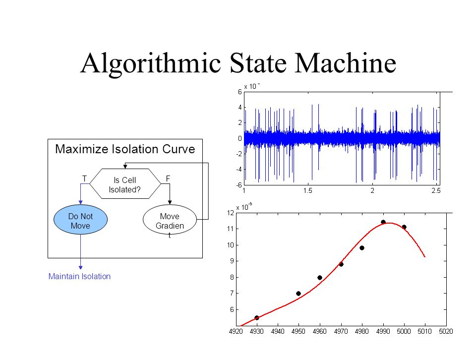 Algorithmic State Machine Maximize Isolation Curve Is Cell Isolated.