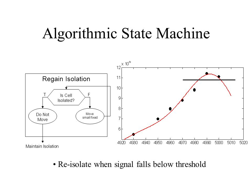 Algorithmic State Machine Regain Isolation Is Cell Isolated? Move small fixed Do Not Move TF Maintain Isolation Re-isolate when signal falls below thr