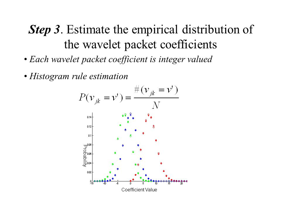 Step 3. Estimate the empirical distribution of the wavelet packet coefficients Each wavelet packet coefficient is integer valued Histogram rule estima