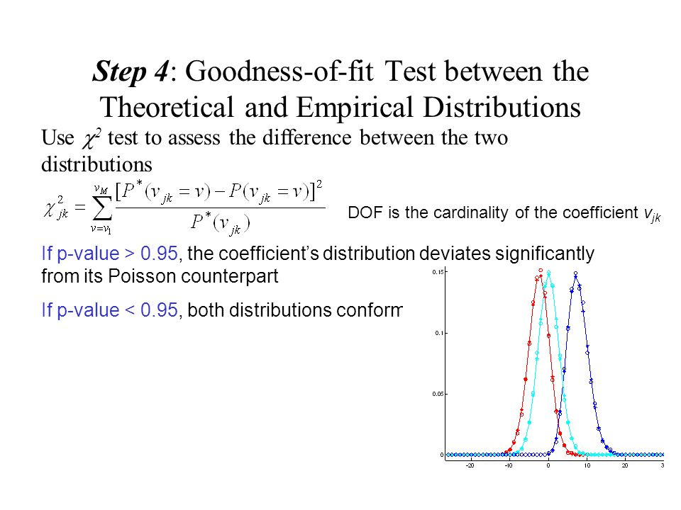 Step 4: Goodness-of-fit Test between the Theoretical and Empirical Distributions Use  2 test to assess the difference between the two distributions D