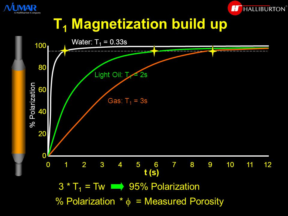 3 * T 1 = Tw 95% Polarization % Polarization *  = Measured Porosity t (s) % Polarization Gas: T 1 = 3s Water: T 1 = 0.33s T 1 Magnetization build up 0 1 2 3 4 5 6 7 8 9 10 11 12 Light Oil: T 1 = 2s 100 80 60 40 20 0