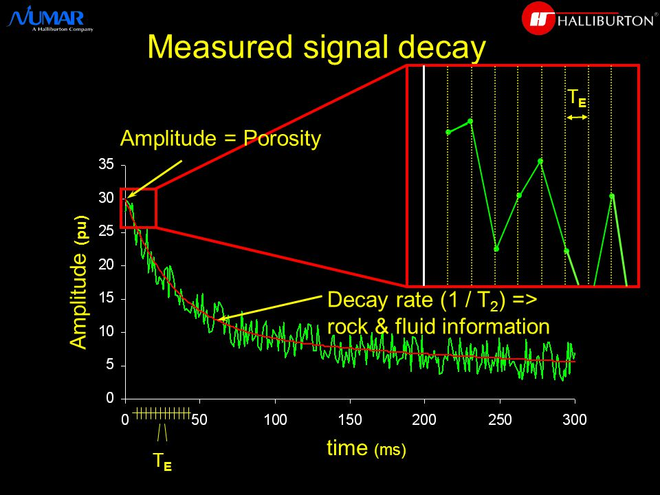 time (ms) Amplitude (pu) Decay rate (1 / T 2 ) => rock & fluid information Measured signal decay TETE TETE Amplitude = Porosity