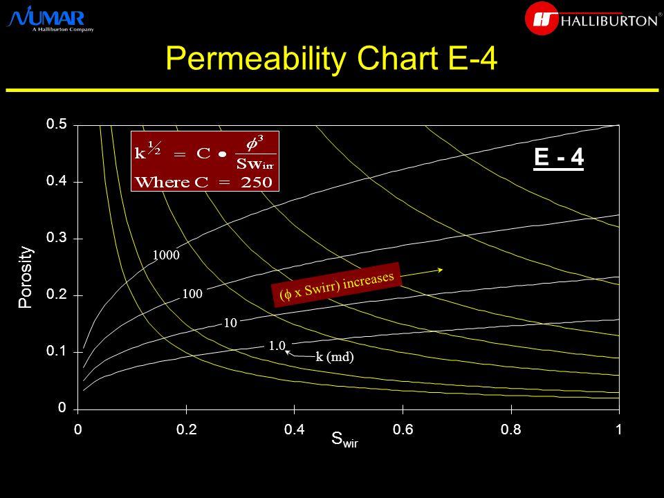 Permeability Chart E-4 0 0.1 0.2 0.3 0.4 0.5 00.20.40.60.81 S wir Porosity E - 4 1000 100 10 1.0 (  x Swirr) increases k (md)