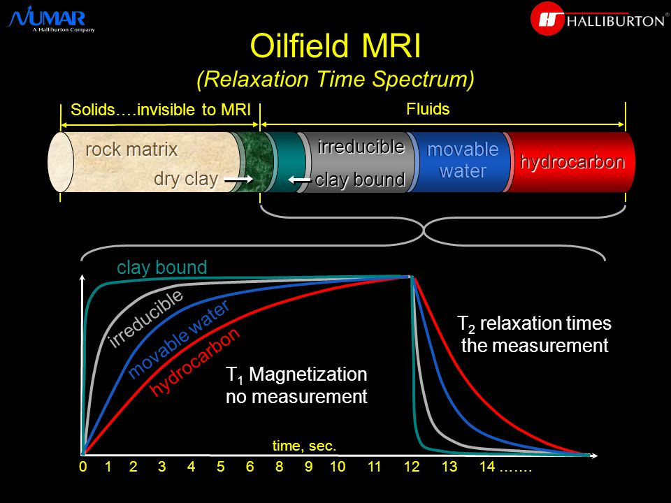 hydrocarbon hydrocarbon Oilfield MRI (Relaxation Time Spectrum) Fluids Solids….invisible to MRI time, sec.