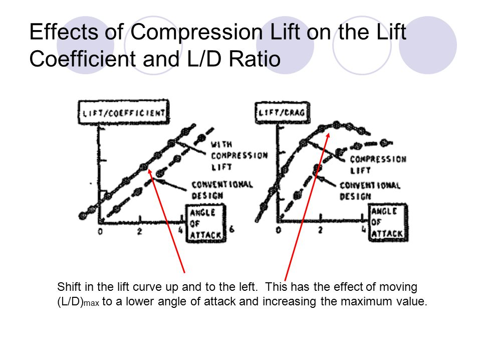 Effects of Compression Lift on the Lift Coefficient and L/D Ratio Shift in the lift curve up and to the left. This has the effect of moving (L/D) max