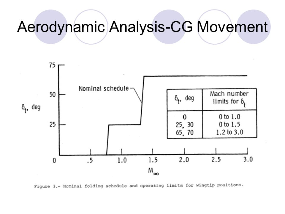 Aerodynamic Analysis-CG Movement