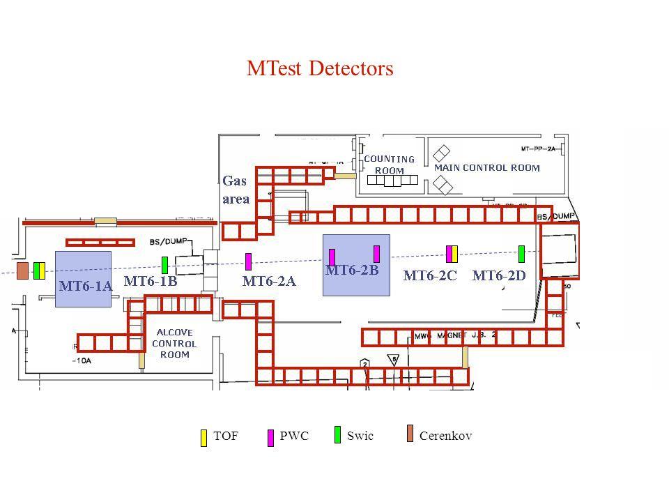 MTest Detectors PWCTOFCerenkovSwic