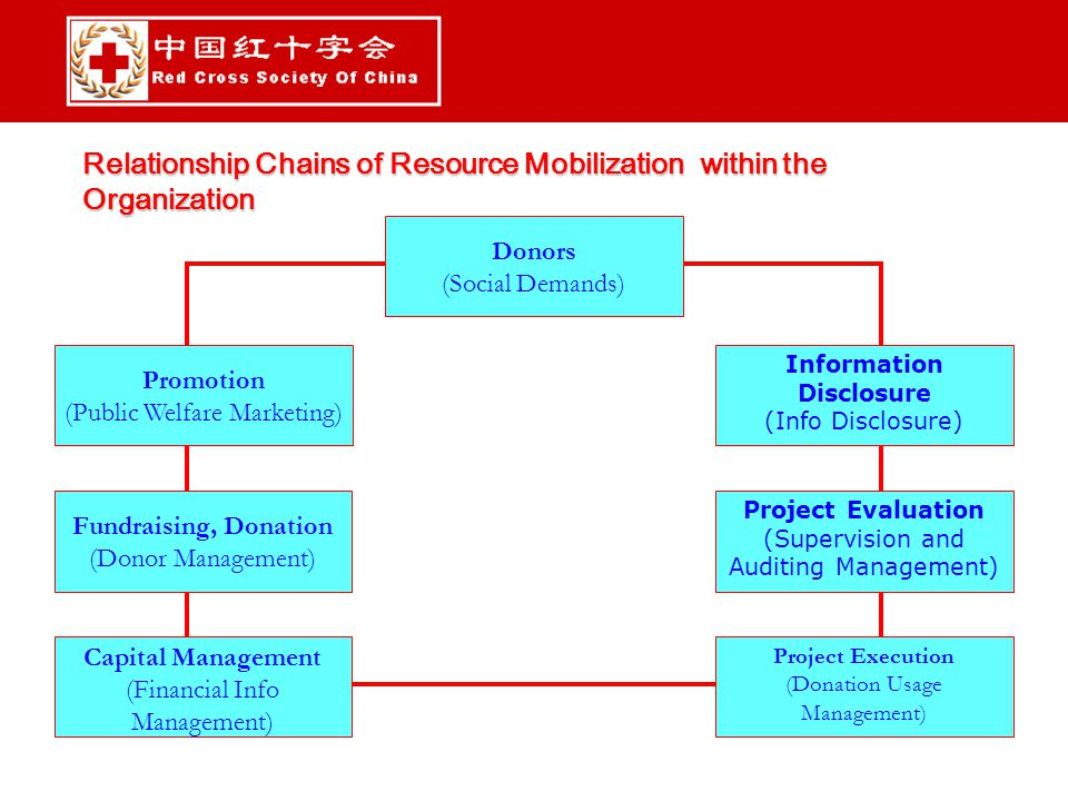 Relationship Chains of Resource Mobilization within the Organization Project Evaluation (Supervision and Auditing Management) Information Disclosure (Info Disclosure) Fundraising, Donation (Donor Management) Capital Management (Financial Info Management) Project Execution (Donation Usage Management) Promotion (Public Welfare Marketing) Donors (Social Demands)