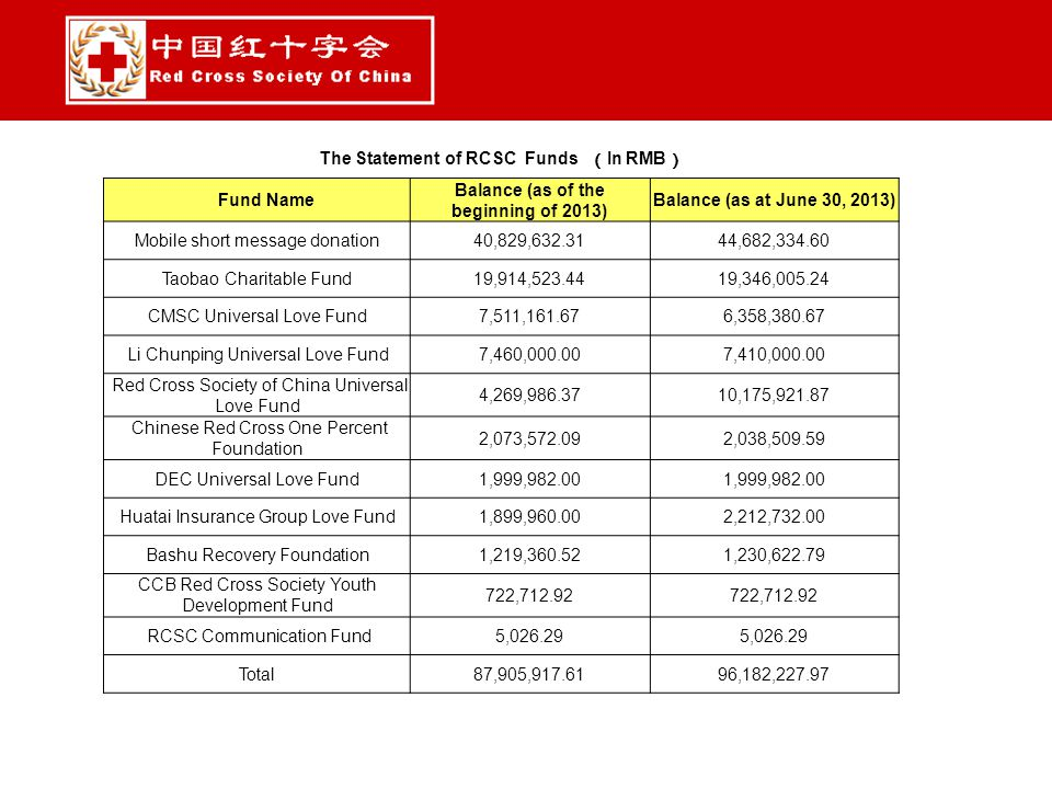 The Statement of RCSC Funds ( In RMB ) Fund Name Balance (as of the beginning of 2013) Balance (as at June 30, 2013) Mobile short message donation40,829,632.3144,682,334.60 Taobao Charitable Fund19,914,523.4419,346,005.24 CMSC Universal Love Fund7,511,161.676,358,380.67 Li Chunping Universal Love Fund7,460,000.007,410,000.00 Red Cross Society of China Universal Love Fund 4,269,986.3710,175,921.87 Chinese Red Cross One Percent Foundation 2,073,572.092,038,509.59 DEC Universal Love Fund1,999,982.00 Huatai Insurance Group Love Fund1,899,960.002,212,732.00 Bashu Recovery Foundation1,219,360.521,230,622.79 CCB Red Cross Society Youth Development Fund 722,712.92 RCSC Communication Fund5,026.29 Total87,905,917.6196,182,227.97