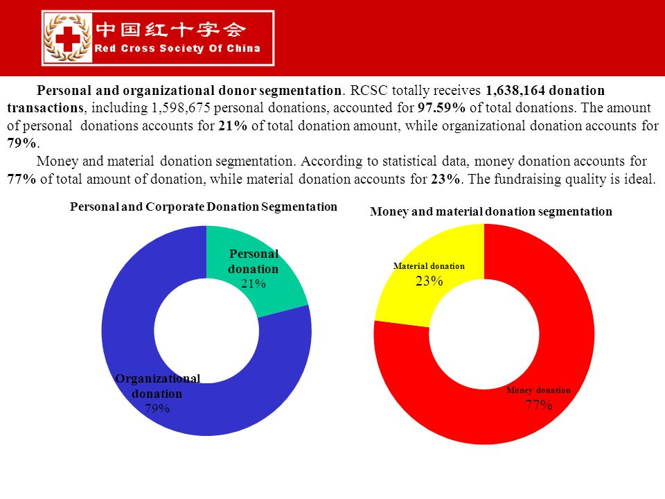 Personal and organizational donor segmentation.