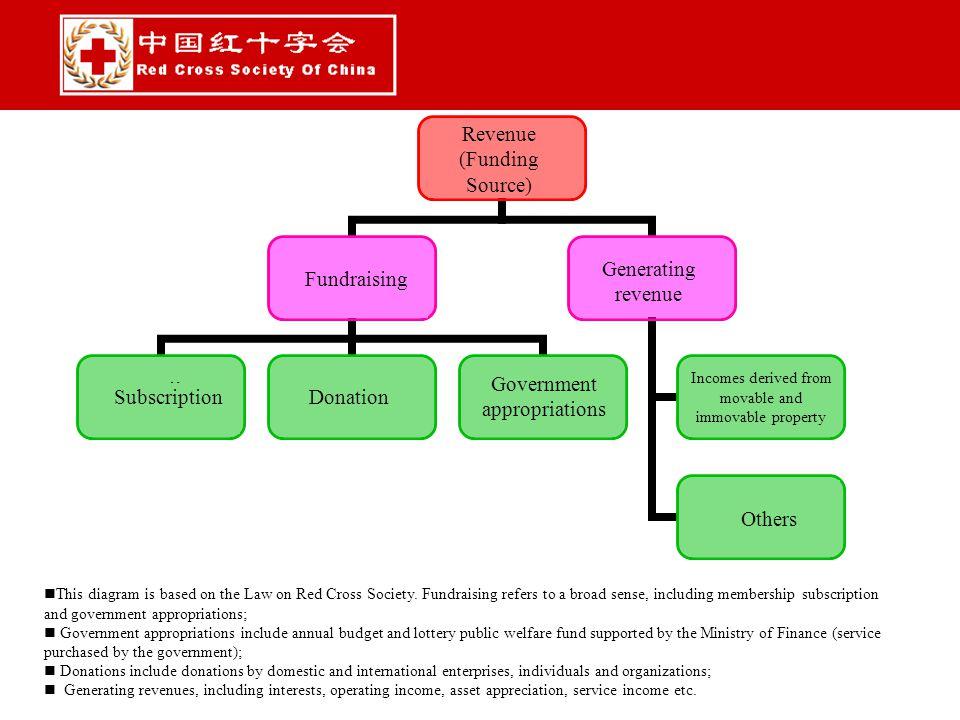 收入(经费来源) 筹资 会费捐赠款物政府拨款 创收 动产和不动产收入 其他 This diagram is based on the Law on Red Cross Society. Fundraising refers to a broad sense, including membership