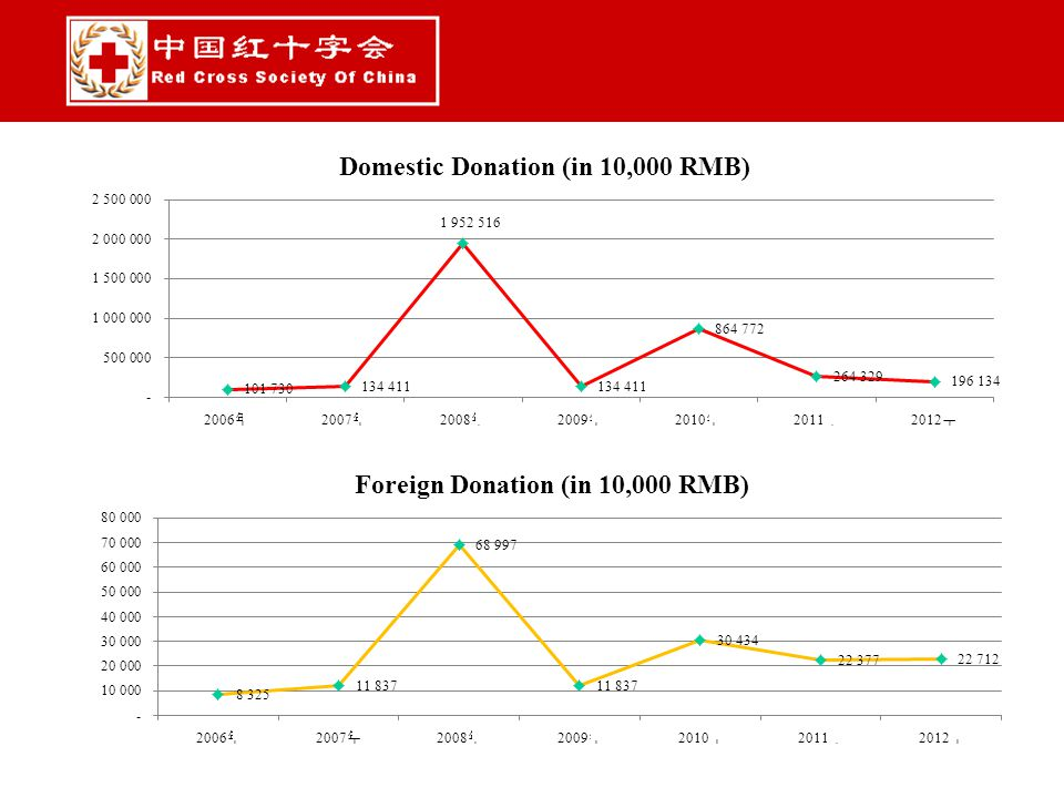 Similar to domestic donation, international donations are affected by disasters; Except for dropped in 2009, appropriation from government remained growth in other years.
