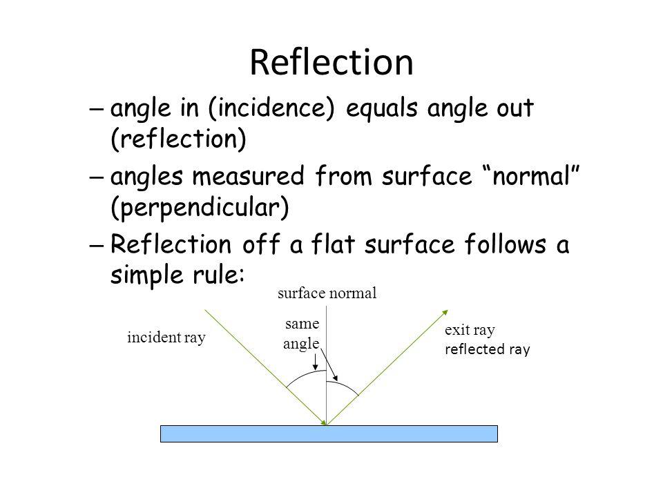 V.Optics Mirrors and Lenses