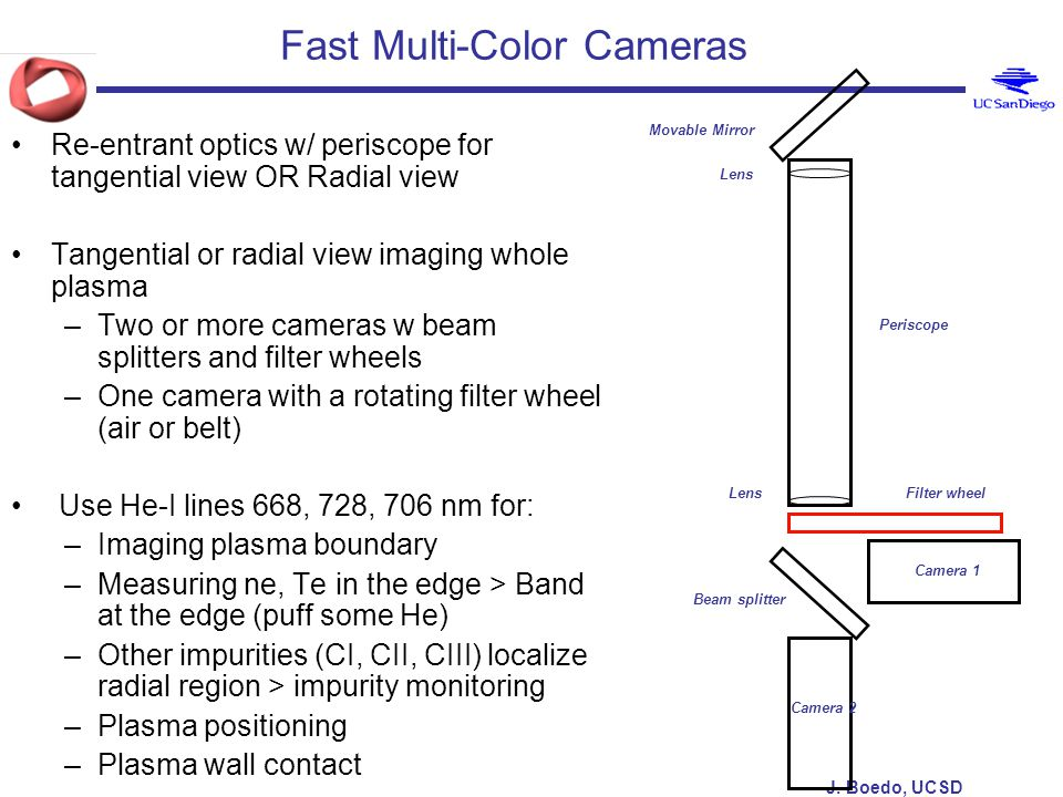 J. Boedo, UCSD Fast Multi-Color Cameras Re-entrant optics w/ periscope for tangential view OR Radial view Tangential or radial view imaging whole plas