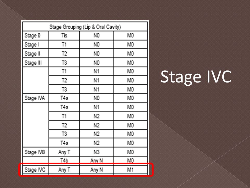 Stage IVC