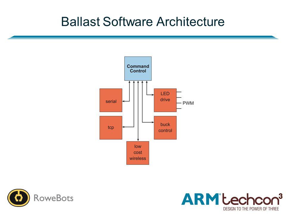 Ballast Software Architecture
