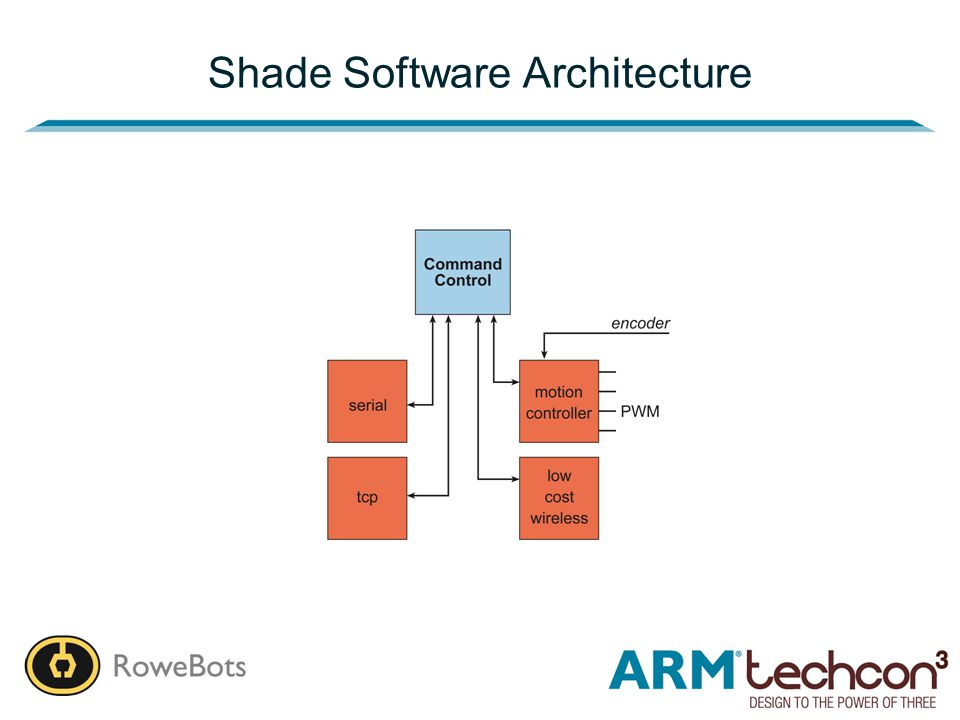 Shade Software Architecture
