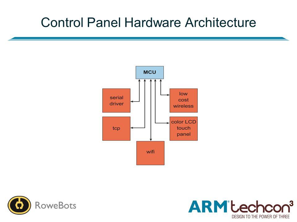 Control Panel Hardware Architecture