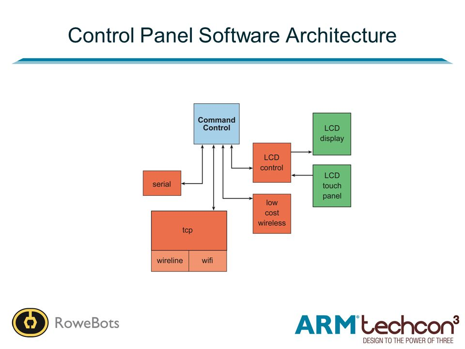 Control Panel Software Architecture