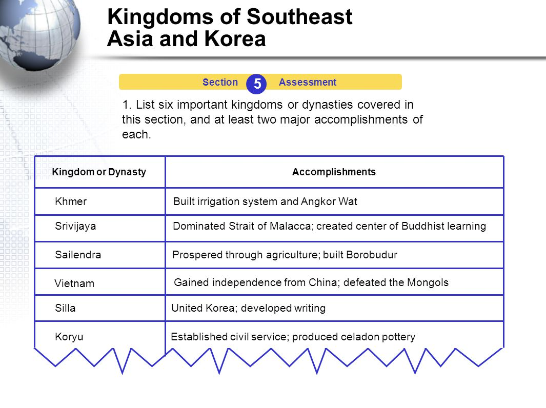 Kingdoms of Southeast Asia and Korea 5 SectionAssessment 1.