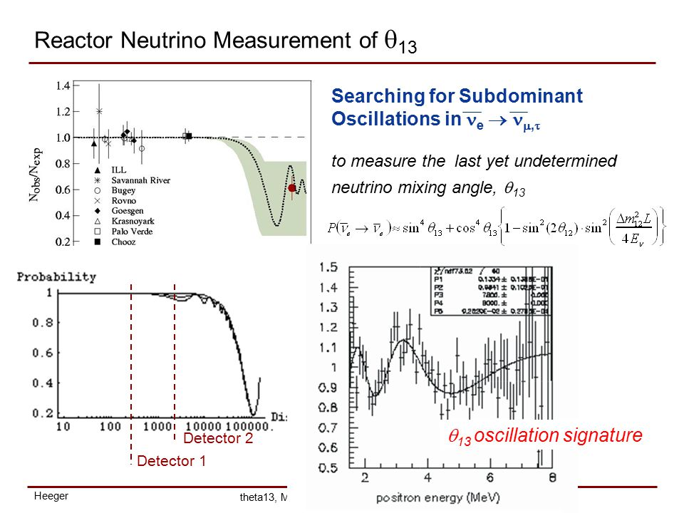 Heeger theta13, May 8 2003 Reactor Neutrino Measurement of  13 Detector 1 Detector 2 Searching for Subdominant Oscillations in e  ,  to measure the last yet undetermined neutrino mixing angle,  13  13 oscillation signature