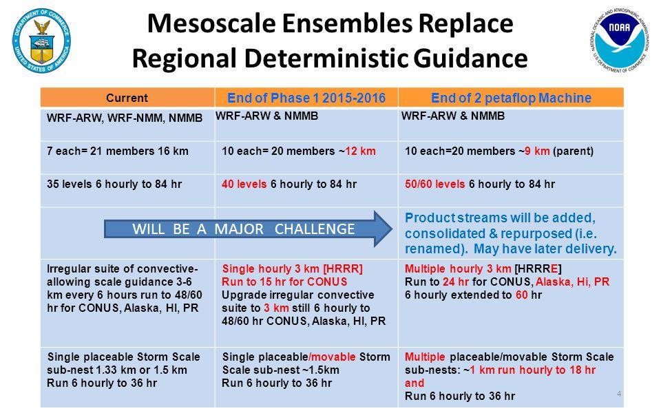Current End of Phase 1 2015-2016End of 2 petaflop Machine WRF-ARW, WRF-NMM, NMMB WRF-ARW & NMMB 7 each= 21 members 16 km10 each= 20 members ~12 km10 e