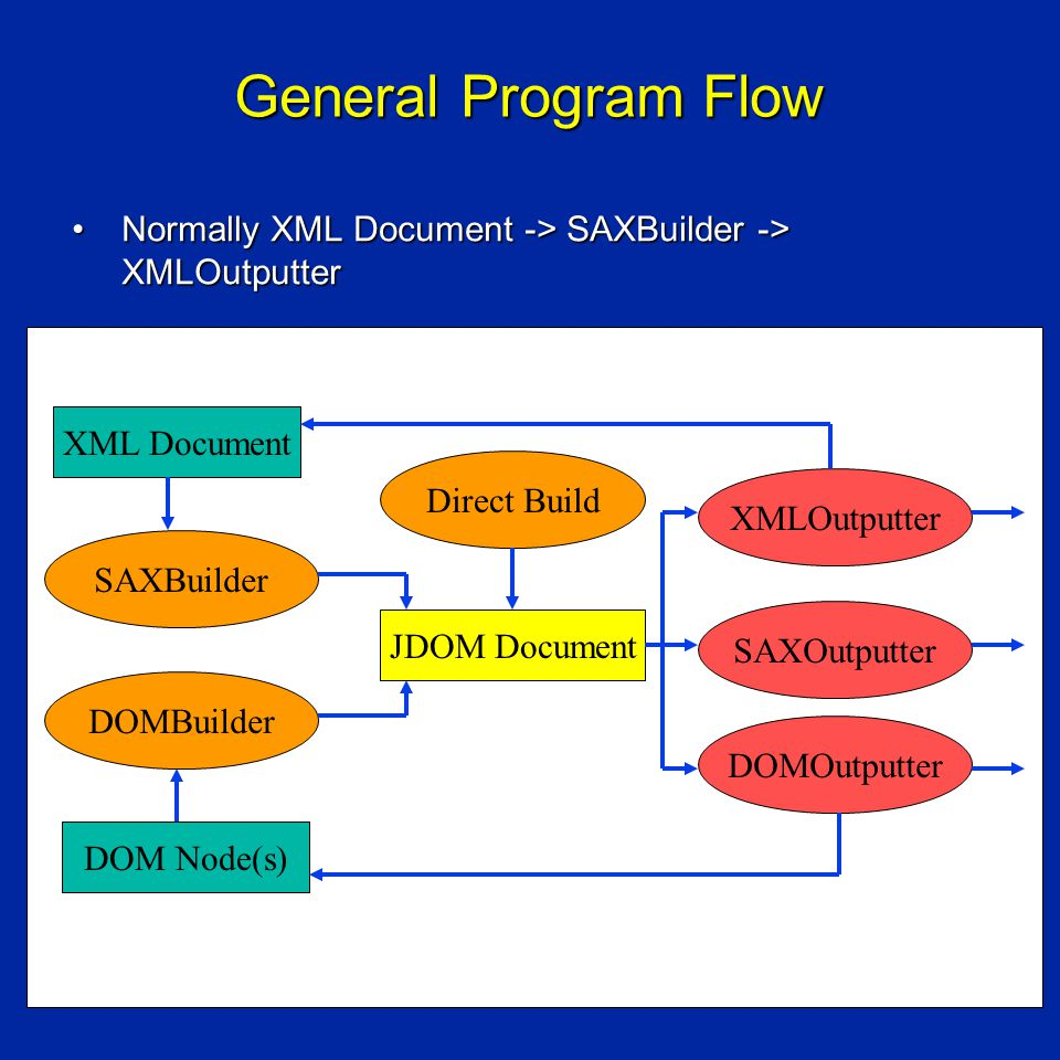 General Program Flow Normally XML Document -> SAXBuilder -> XMLOutputterNormally XML Document -> SAXBuilder -> XMLOutputter DOM Node(s) JDOM Document SAXBuilder DOMBuilder XMLOutputter SAXOutputter DOMOutputter XML Document Direct Build