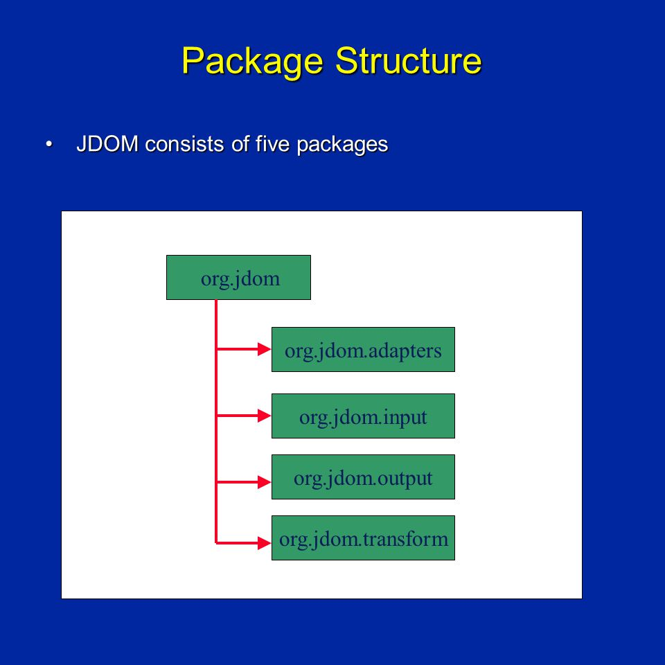 Package Structure JDOM consists of five packagesJDOM consists of five packages org.jdom org.jdom.adapters org.jdom.input org.jdom.output org.jdom.transform