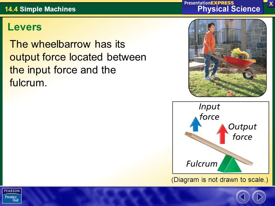 14.4 Simple Machines Third-Class Levers The input force of a third-class lever is located between the fulcrum and the output force.