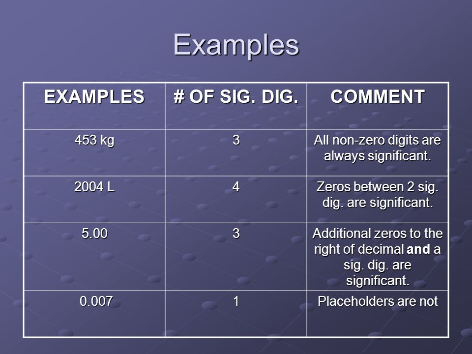 Examples EXAMPLES # OF SIG. DIG. COMMENT 453 kg 3 All non-zero digits are always significant. 2004 L 4 Zeros between 2 sig. dig. are significant. 5.00