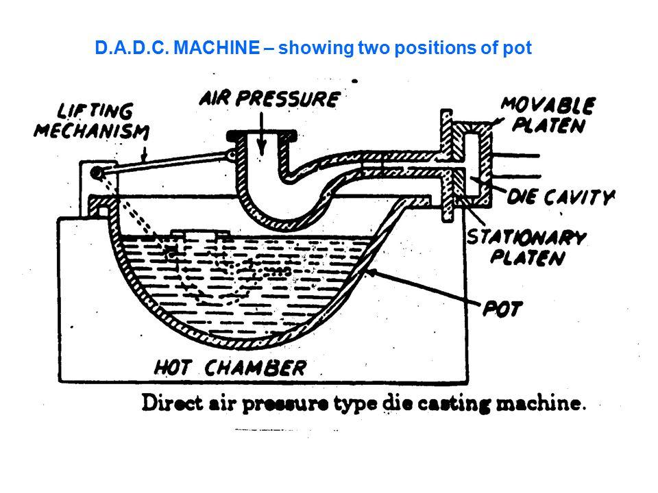 D.A.D.C. MACHINE – showing two positions of pot