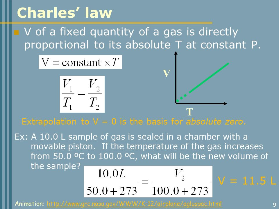 9 V of a fixed quantity of a gas is directly proportional to its absolute T at constant P.