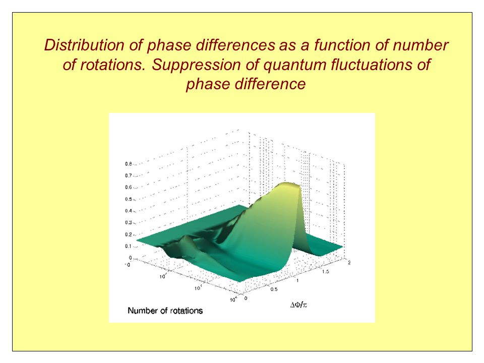 Distribution of phase differences as a function of number of rotations.