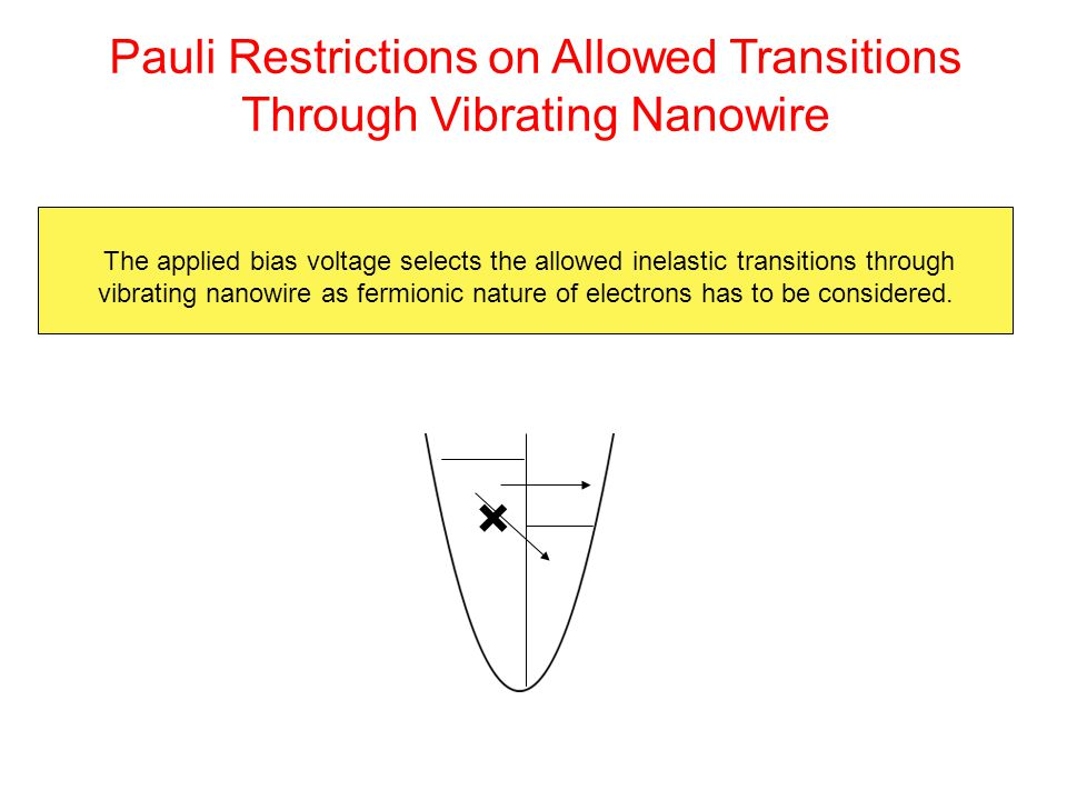 × The applied bias voltage selects the allowed inelastic transitions through vibrating nanowire as fermionic nature of electrons has to be considered.