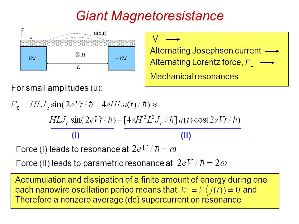 Giant Magnetoresistance V Alternating Josephson current Mechanical resonances Alternating Lorentz force, F L Force (I) leads to resonance at Force (II) leads to parametric resonance at (I) (II) Accumulation and dissipation of a finite amount of energy during each nanowire oscillation period means that and therefore a nonzero average (dc) supercurrent on resonance