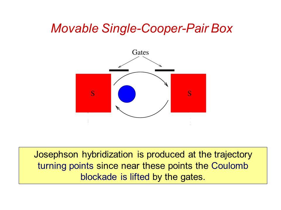 Shuttling of Superconducting Cooper Pairs