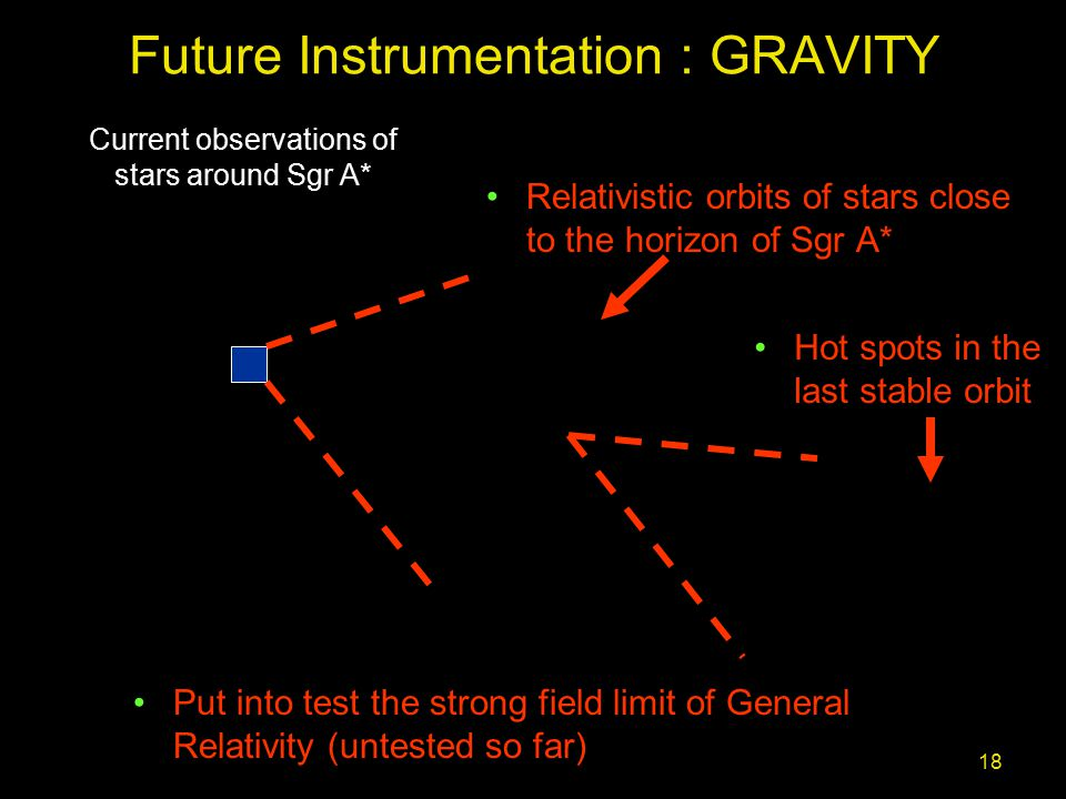 18 Future Instrumentation : GRAVITY Relativistic orbits of stars close to the horizon of Sgr A* Hot spots in the last stable orbit Current observations of stars around Sgr A* Put into test the strong field limit of General Relativity (untested so far)