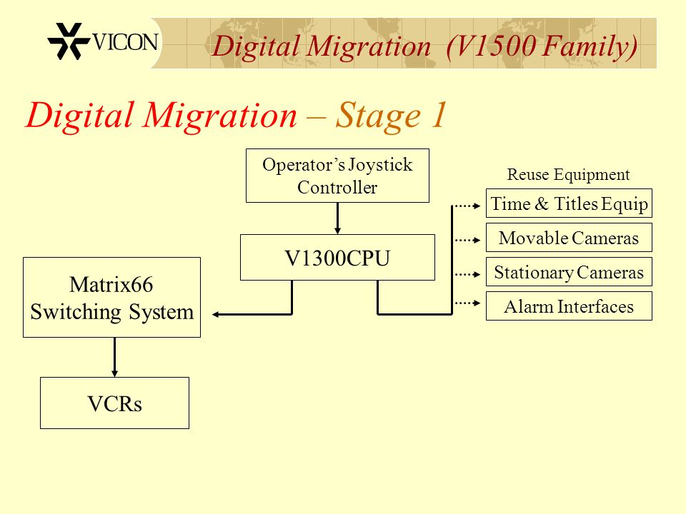 Digital Migration (V1500 Family) V1300CPU VCRs Matrix66 Switching System Digital Migration – Stage 1 Time & Titles Equip Movable Cameras Alarm Interfa