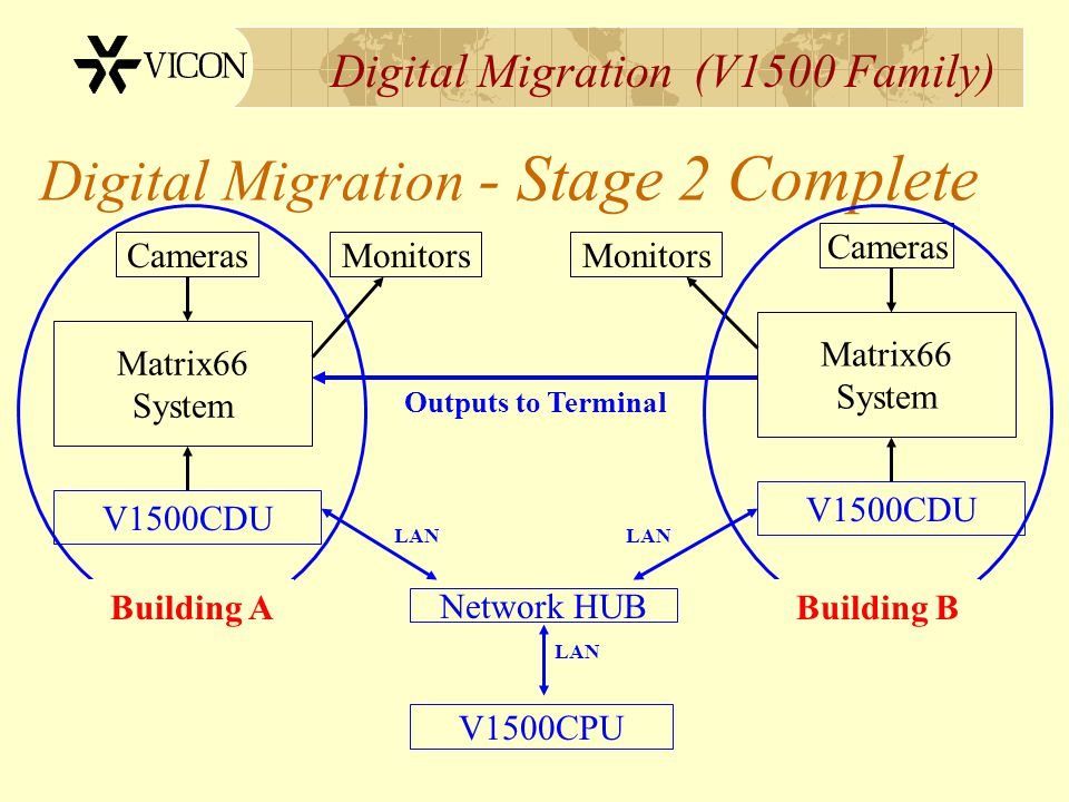 Digital Migration (V1500 Family) Digital Migration - Stage 2 Complete Matrix66 System CamerasMonitors Matrix66 System Outputs to Terminal V1500CDU LAN