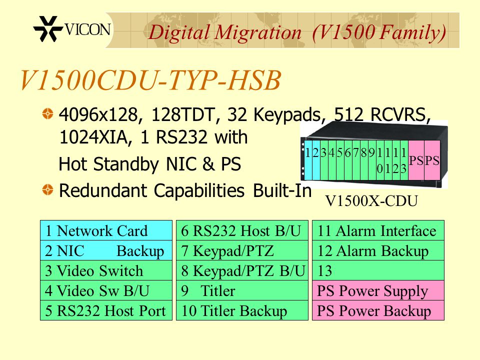 Digital Migration (V1500 Family) V1500CDU-TYP-HSB 4096x128, 128TDT, 32 Keypads, 512 RCVRS, 1024XIA, 1 RS232 with Hot Standby NIC & PS Redundant Capabi