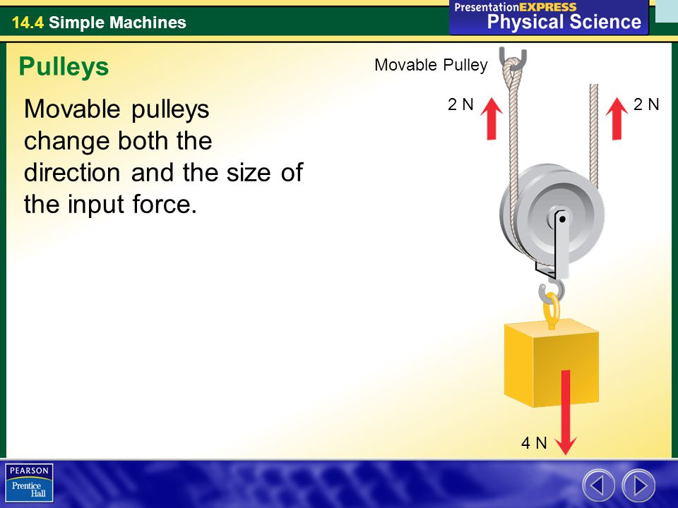 14.4 Simple Machines Movable pulleys change both the direction and the size of the input force. Pulleys 2 N 4 N Movable Pulley 2 N