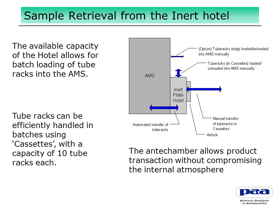 Sample Retrieval from the Inert hotel The available capacity of the Hotel allows for batch loading of tube racks into the AMS. Tube racks can be effic