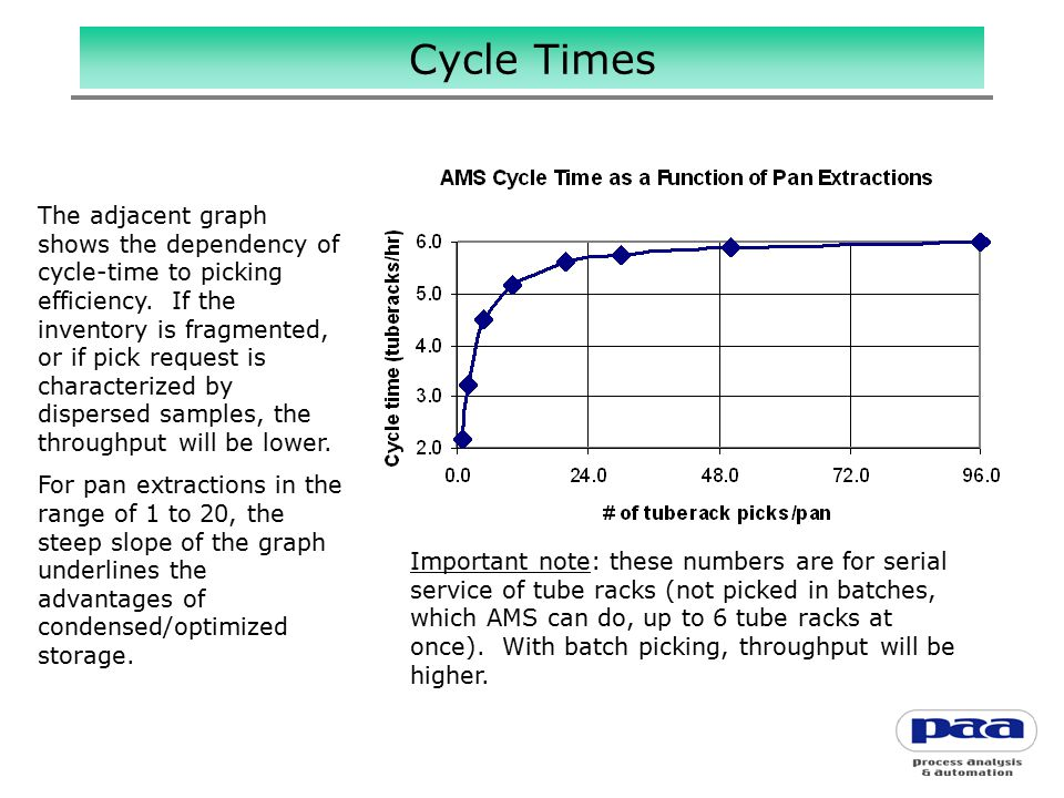 Cycle Times The adjacent graph shows the dependency of cycle-time to picking efficiency.