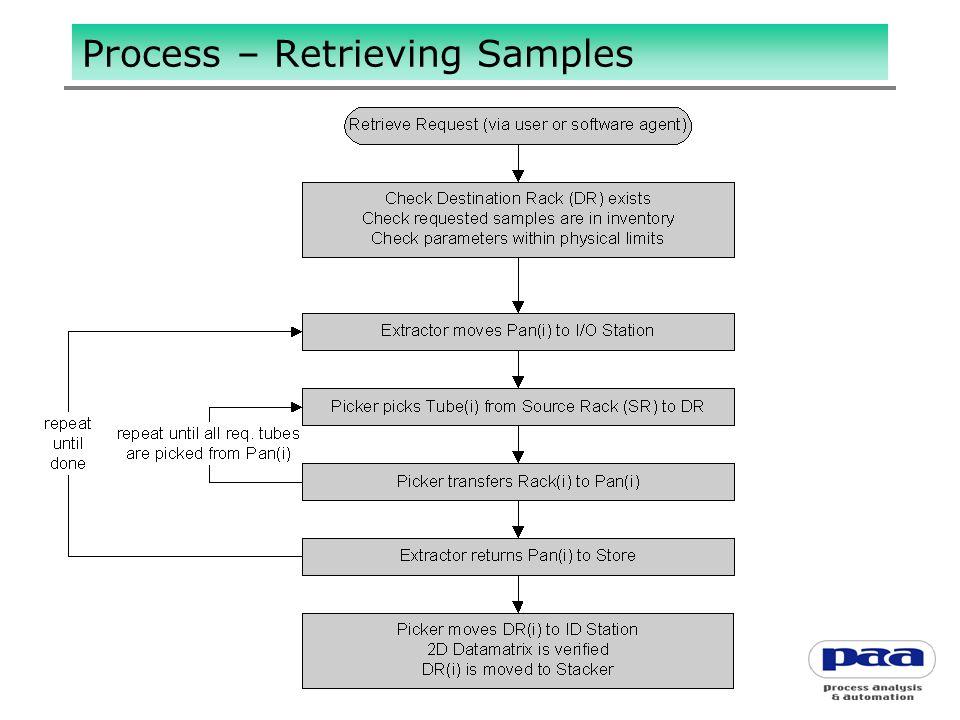 Process – Retrieving Samples