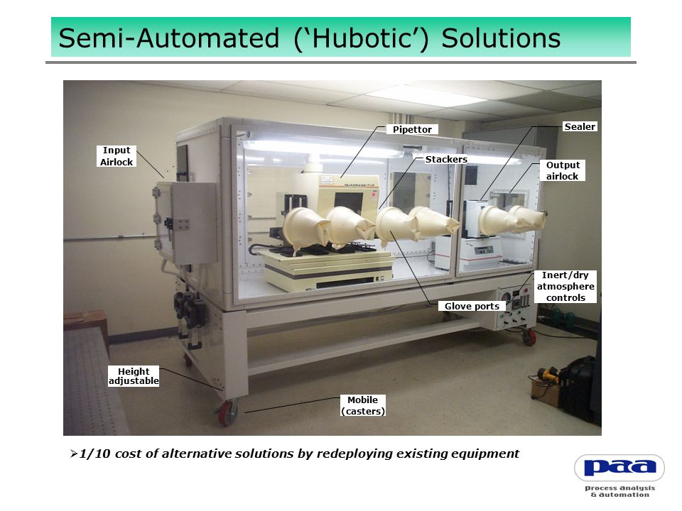  1/10 cost of alternative solutions by redeploying existing equipment Input Airlock Mobile (casters) Height adjustable Pipettor Sealer Output airlock Stackers Glove ports Inert/dry atmosphere controls Semi-Automated ('Hubotic') Solutions